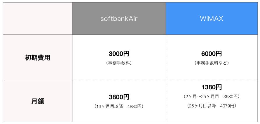 softbankAirとUQWiMAXの価格を比較