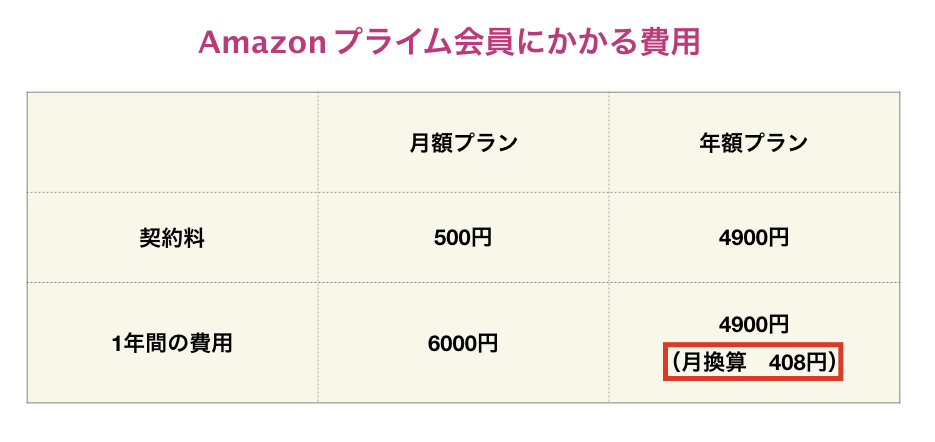amazon費用