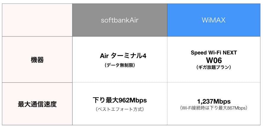 softbankAirとUQWiMAXのデータ通信を比較